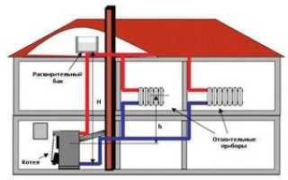 Какое преимущество имеет закрытая система отопления перед открытой?