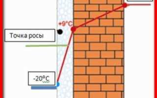 Какой толщины должен быть слой утеплителя?