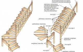 Ручной деревянной лестницы: руководство
