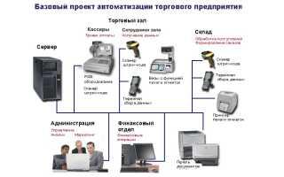 Как выбрать оборудование для автоматизации