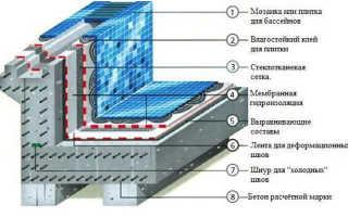 Технология облицовки бассейна: материалы и установка