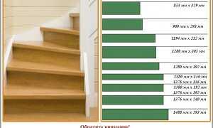 Отделка лестницы ламинатом и паркетом: делаем правильно
