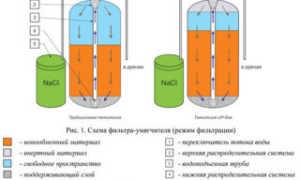 Какой фильтр для воды лучше использовать (живу в частном доме)?
