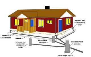 Отвод дождевой воды в частном доме: система вокруг дома, отвод дождевой воды, монтаж, установка, как сделать водосток на участке своими руками