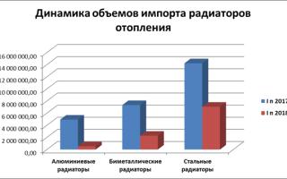 Грядущие изменения на российском рынке радиаторов