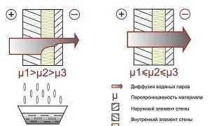 Внешняя отделка деревянного дома: выбираем материал