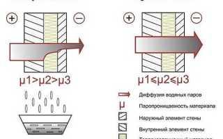 Отделка частных домов: материалы и монтаж
