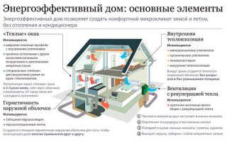 Активный дом: инновации в области коттеджного строительства